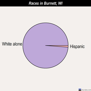 Burnett races chart