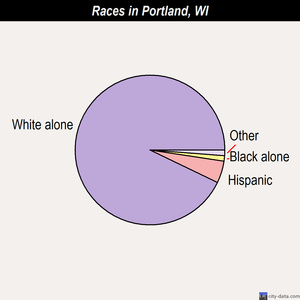 Portland races chart