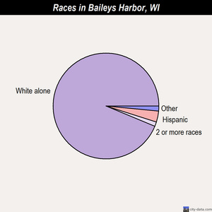 Baileys Harbor races chart