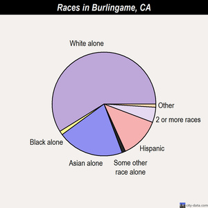 Burlingame races chart
