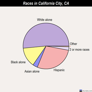 California City races chart
