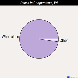 Cooperstown races chart