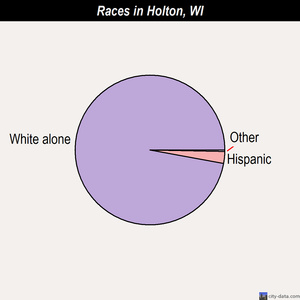 Holton races chart