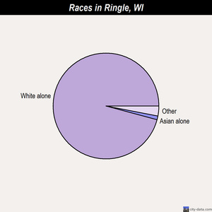 Ringle races chart