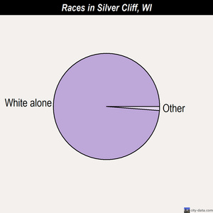 Silver Cliff races chart