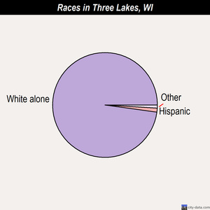 Three Lakes races chart