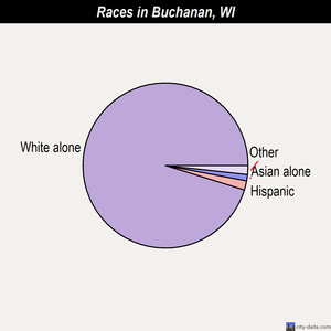Buchanan races chart