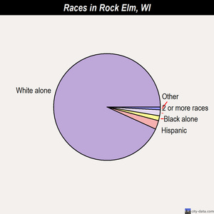 Rock Elm races chart