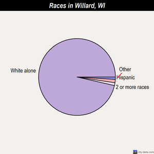 Willard races chart
