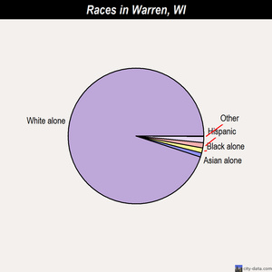 Warren races chart
