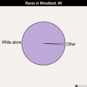 Woodland races chart