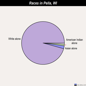 Pella races chart