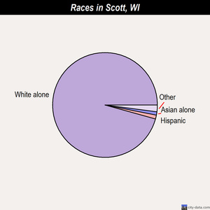 Scott races chart