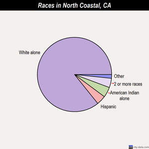 North Coastal races chart