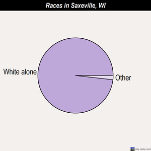 Saxeville races chart