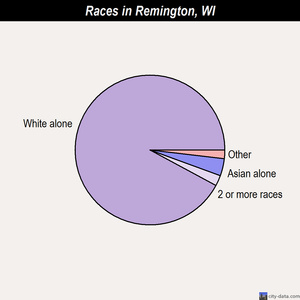 Remington races chart
