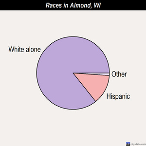 Almond races chart