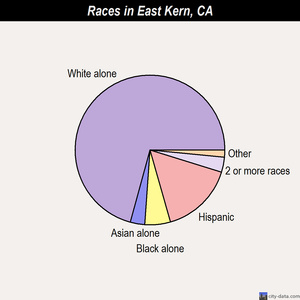 East Kern races chart