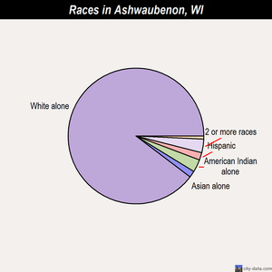Ashwaubenon races chart