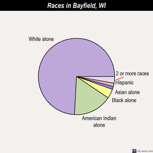 Bayfield races chart
