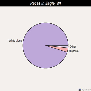 Eagle races chart