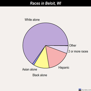 Beloit races chart