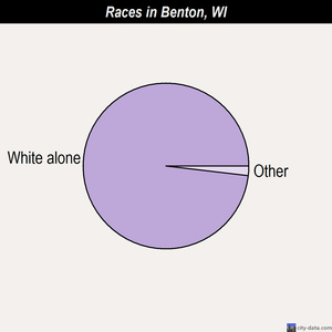 Benton races chart