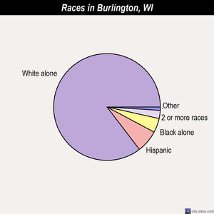 Burlington races chart