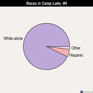 Camp Lake races chart