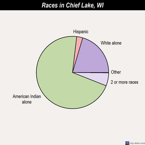 Chief Lake races chart