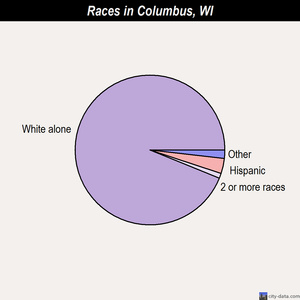 Columbus races chart