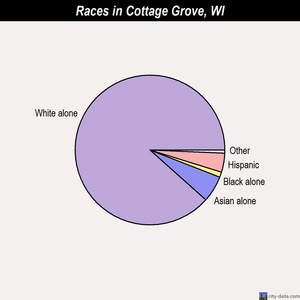 Cottage Grove races chart