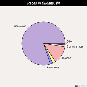 Cudahy races chart