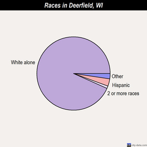 Deerfield races chart