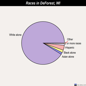 DeForest races chart