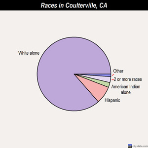 Coulterville races chart