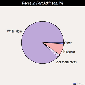 Fort Atkinson races chart
