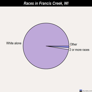 Francis Creek races chart