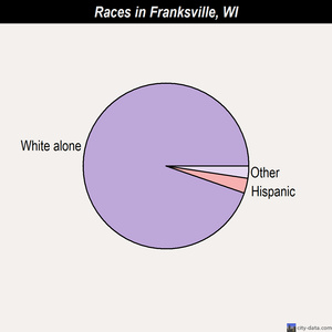 Franksville races chart