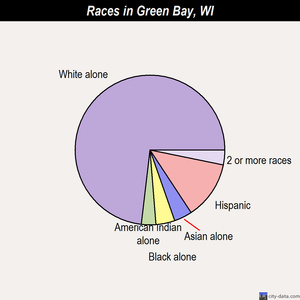 Green Bay races chart