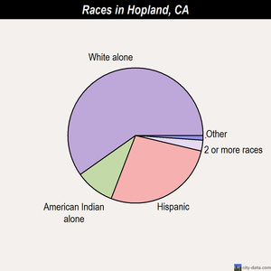 Hopland races chart