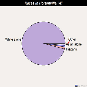 Hortonville races chart