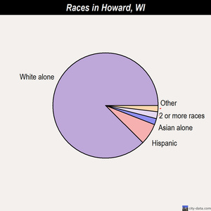 Howard races chart