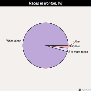 Ironton races chart