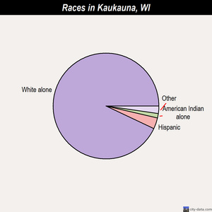 Kaukauna races chart
