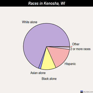 Kenosha races chart