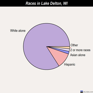 Lake Delton races chart
