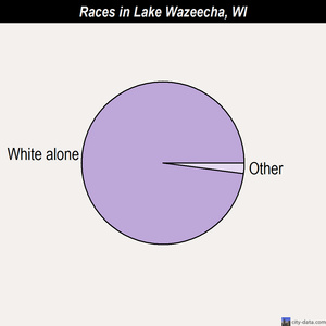 Lake Wazeecha races chart