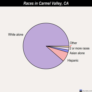 Carmel Valley races chart