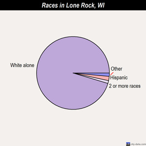 Lone Rock races chart